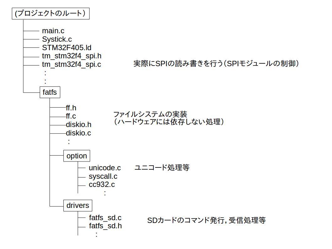ARM_SDCard_FAT